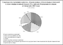 Курсовая работа Функции и принципы налогообложения Этапы   на добавленную стоимость на товары работы услуги реализуемые на территории Российской Федерации 16 3% и налога на доходы физических лиц 18 7%