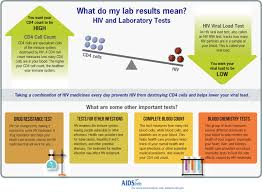 Order Of Blood Draw Chart 2014 Lab Tests And Results Hiv Gov