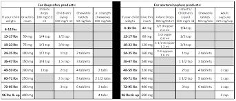 Triaminic Dosing Chart Dosingchart Pediatrics Chart