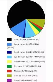 What Is The Average Per Day Electricity Consumption Of India