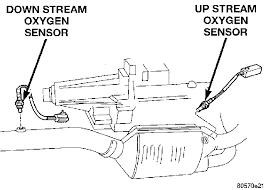 1996 ram 1500 p0133 o2 sensor circuit slow response bank 1 sensor 1