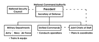 Us Navy Chain Of Command Chart Organizational Structure Of The United States Department Of