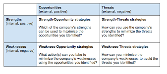 List Of Personal Strengths And Weaknesses Turning Your Swot Analysis Into Actionable Strategies Bplans