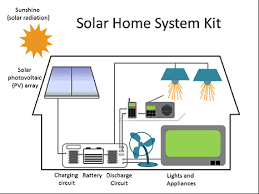 lighting system diagram lighting image wiring diagram lighting global program expands to solar home system kits serc news on lighting system diagram