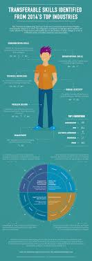 transferable skills identified from 2014 s top industries visual ly