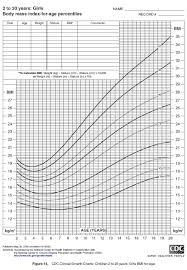 Unexpected Cdc Height Weight Chart Cdc Growth Chart Girls 0