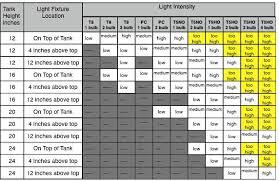 Par Vs Distance T5 T12 Pc New Chart Page 2 The