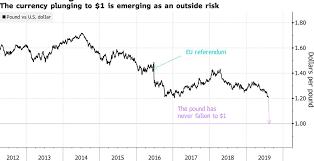 Pound Vs Dollar Chart This Brexit Prediction Warns British Pound At Parity Vs