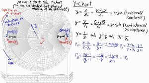Smith Chart Jpg The Impedance And Admittance View Of The Smith Chart Alex