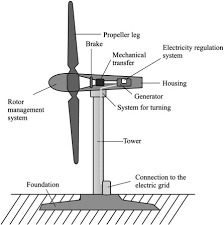 Rotor Size An Overview Sciencedirect Topics