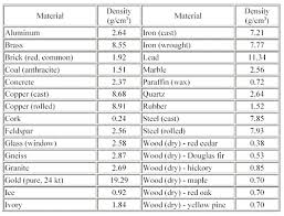 Fabric Density Chart Determining Densities Activity Teachengineering