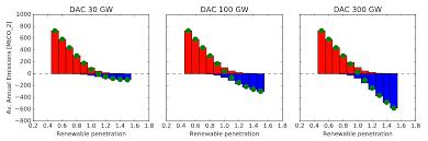 Next Direct Size Chart Dac Chart Carbon Brief