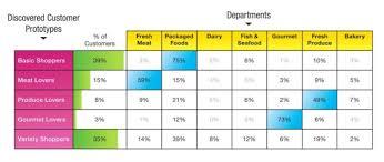 Retail Customer Segmentation Based On Cluster Analysis