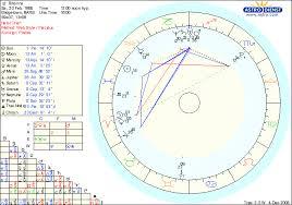 Rhianna Astrologers Community