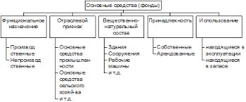 Блок схемы облегчающие усвоение методикиначисления НДФЛ Учет  Рисунок 4 Выплаты не включенные в налоговую базу НДФЛ