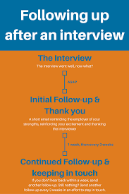 How To Follow Up After An Interview Examples Included Zipjob With