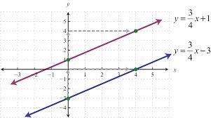 math worksheets graphing linear equations unique parallel and perpendicular lines