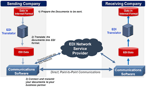 Edi Process Flow Chart How Does Edi Work Edi Basics