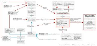 Ubs Organizational Chart Nailed Musas Lies Are Countered By Swiss Ubs Bank In Court
