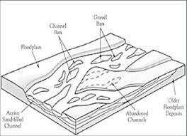 channel form figure c1 plan view of a braided channel form mount 1995