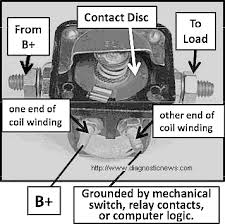 electrical solutions for small engines and garden pulling tractors when the engine that uses a starter solenoid relay cranks over right away upon the turn of the ignition key or the push of the start button and the engine