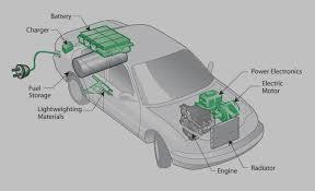 electric car motor diagram. Plain Car Electric Car Motor Diagram Amazing 2018 Inside F