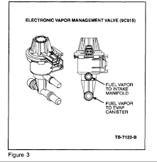 alldatadiy com 2001 ford escort zx2 l4 2 0l dohc vin 3 Ford Escape Evap System Diagram alldatadiy com 2001 ford escort zx2 l4 2 0l dohc vin 3 emissions mil on dtc's stored check fuel cap lamp on 2002 ford escape evap system diagram
