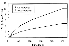 active and reactive power variations of the synchronous motor for case scientific diagram