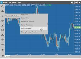 Using Technical Indicators Charts Help And Tutorials