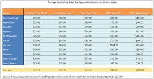 Pilot Salary Chart So How Much Do Pilots Make Pilot Salary