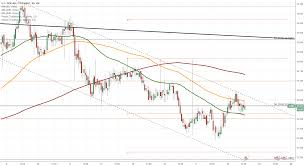 Usd Thb 1h Chart Bearish Momentum Coinmarket
