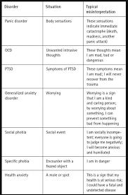 Anxiety Worksheets [Social Anxiety] | Supportive Amino Amino