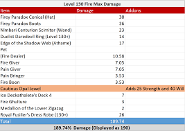 Fire Guide To Max Damage Ravenwood Academy