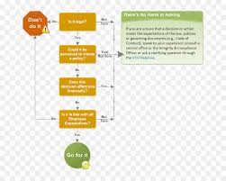 Ethical Decision Making Models Ethical Decision Group Decision Making Ethics Action Others Png