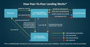peer to peer lending. Modren Peer Banks  For Peer To Lending P