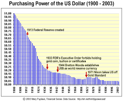 Buying Power Of The Dollar Chart Guest Post Why The U S Dollar Is Not Going To Zero Anytime