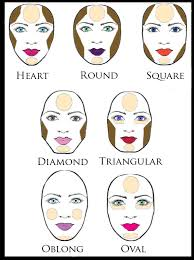 here s a diagram of what the most ideal contouring and highlighting would be for cern face