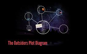The Outsiders Plot Chart The Outsiders Plot Diagram By Carolena Wagner On Prezi
