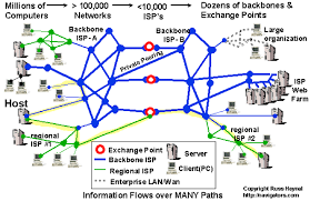 enabling faster content deliveryenabling faster content delivery  figure   internet network diagram