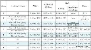 R38 Spray Foam Insulation Thickness Deerstands Info