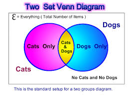 Make A Venn Diagram In Powerpoint Venn Diagram Word Problems Passys World Of Mathematics