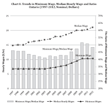 Section 2 Minimum Wage In Ontario Profile And Trends