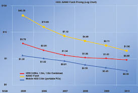 Flash Memory Capacity Chart The Flash Storage Revolution