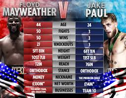 We acknowledge that ads are annoying so that's why we try to. Floyd Mayweather And Jake Paul Tale Of The Tape How Boxing Legend And Youtube Rival Compare After Ugly Brawl