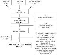 High Sensitivity Cardiac Troponin And New Onset Heart Failure Jacc