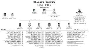 Chicago Crime Family Chart New York And Other Mafia Family Charts Updated