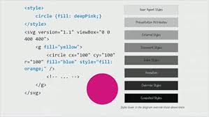 This short tutorial provides an introduction to dynamic svg, ie. Styling And Animating Svgs With Css Smashing Magazine