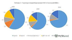 Презентация на тему Курсовая работа по дисциплине экономика  4 Таблица 2 Структура товарной продукции ОАО Сокольский ЦБК