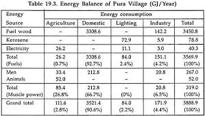 energy conservation essay on energy conservation energy management energy balance of pura village