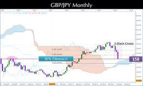 Gbp Jpy Chart Investing Gbpjpy Monthly Technical Analysis Forex Fibonacci Ichimoku